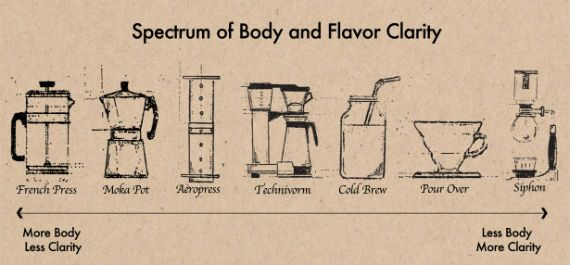 The science of what makes coffee great...it's all about those golden ratios folks