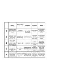 Rubrics for teachers