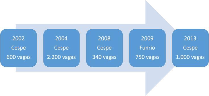 Concursos anteriores para Policial Rodoviário Federal da PRF