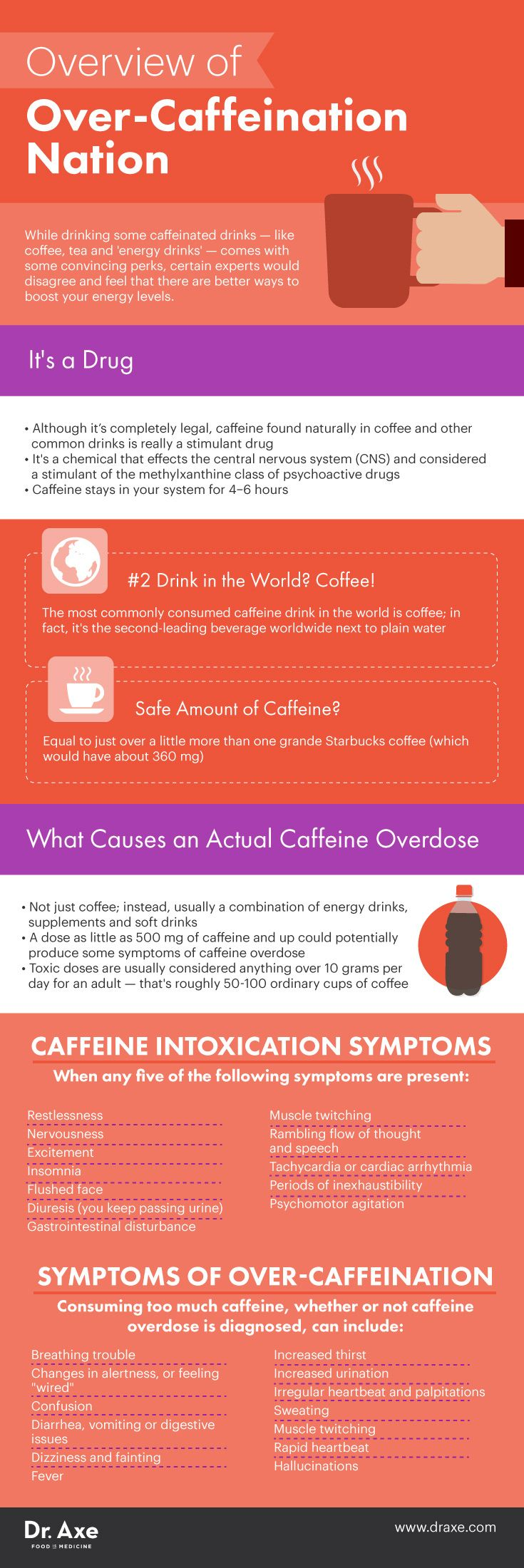 Are You Suffering from a Caffeine Overdose | It is ...