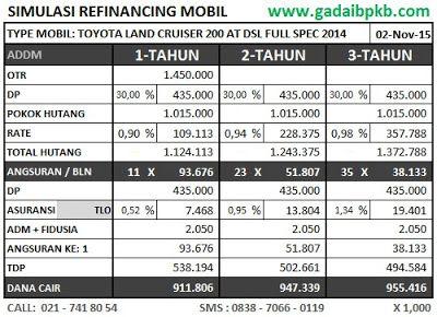 Simulasi Pinjaman 955, Toyota LAND-CRUISER 200 AT DSL Full Spec 2014