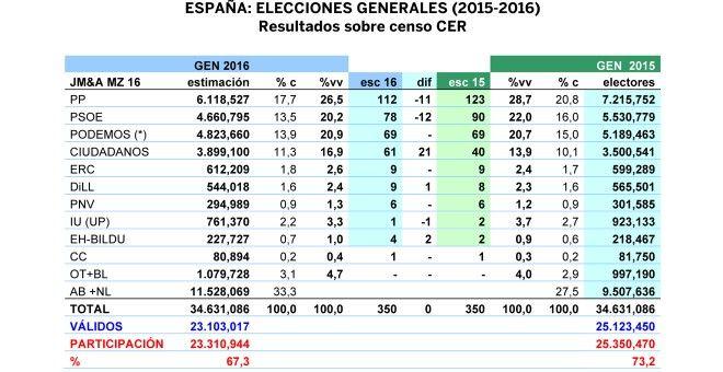 """Tabla de la estimación de JM&A para unas generales en junio de 2016, comparada con los resultados del 20-D. """"%vv"""" es porcentaje de votos válidos y """"% c"""" es porcentaje sobre el censo."""