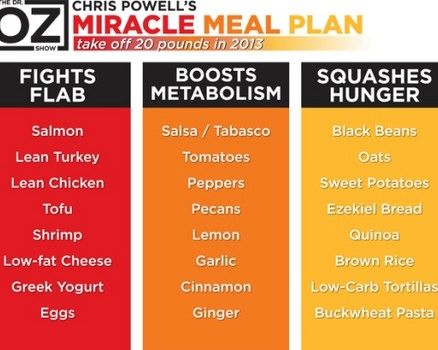 """Lose 20 pounds in less than 13 weeks by following what Dr. Oz calls a """"Miracle Meal Plan"""" designed by Chris Powell: http://www.examiner.com/article/dr-oz-and-chris-powell-lose-20-pounds-fast-with-miracle-meal-plan"""
