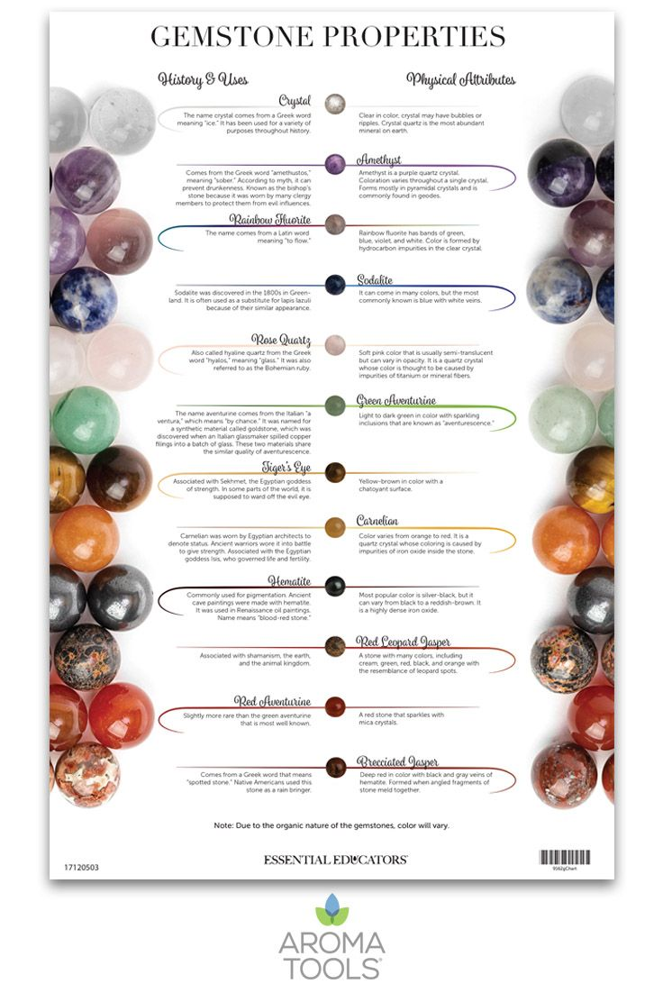 Gemstones combined with essential oils can help improve well-being and promote energy and healing. Inherent energies of different stones offer various metaphysical and physical benefits. This chart details out historical facts, uses, physical attributes, inherent energies, and chakras for each of the following gemstones: Amethyst, Brecciated Jasper, Carnelian, Crystal, Green Aventurine, Hermatite, Rainbow Fluorite, Red Aventurine, Red Leopard Jasper, Rose Quartz, Sodalite, and Tiger's Eye.