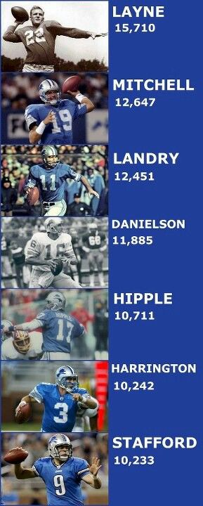 Detroit Lion Quarterbacks