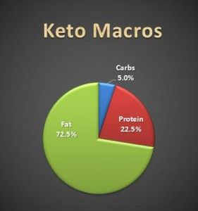 keto calculator - calculate your macros on Ketogenic Diet