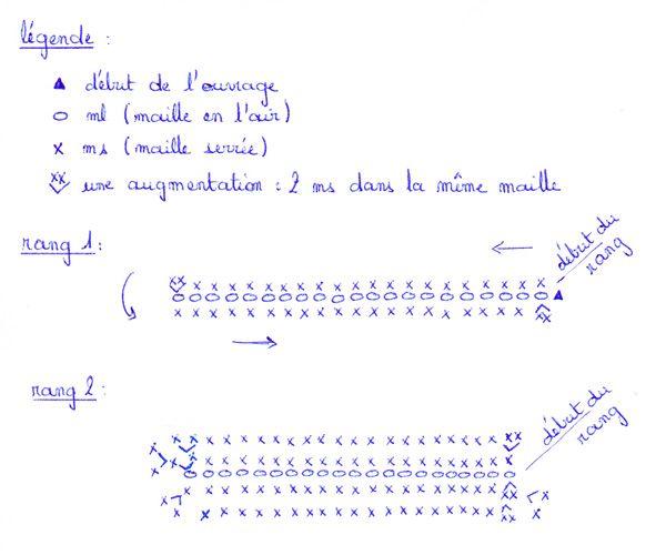 diagramme du couffin au crochet en trapilho
