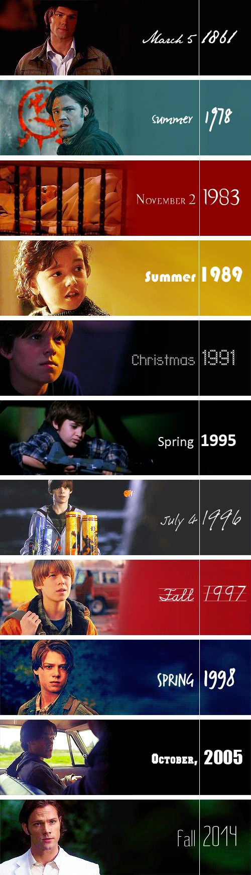 Sam Winchester timeline. Oh my Chuck should I die from cuteness of from sadness?
