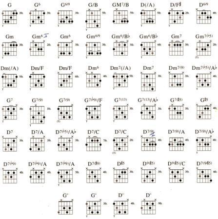 17 Best images about Gypsy Jazz Chords on Pinterest | Mondays ...