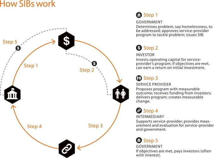 Social Impact Bonds For Beginners