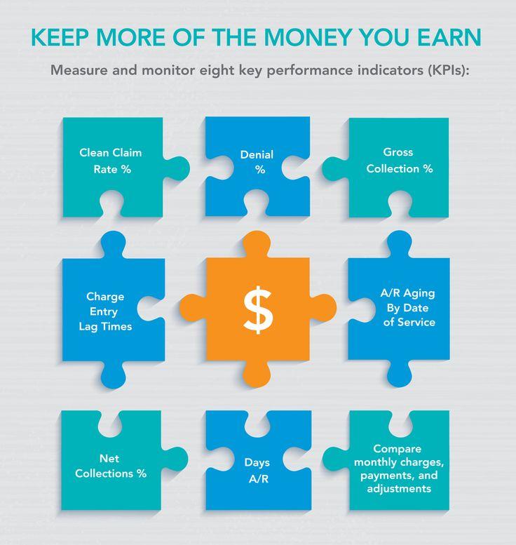 The 8 best Revenue Cycle Management - #RCM images on Pinterest ...