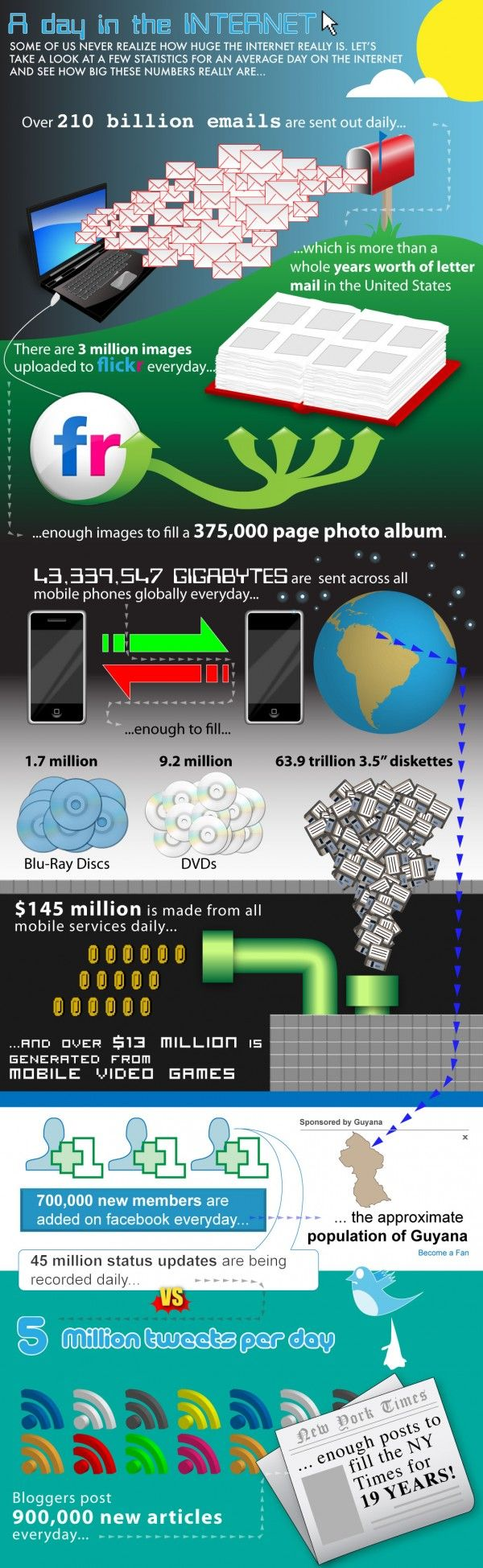 A Day in the Life of the Internet: These Numbers Will Blow Your Mind [Infographic]