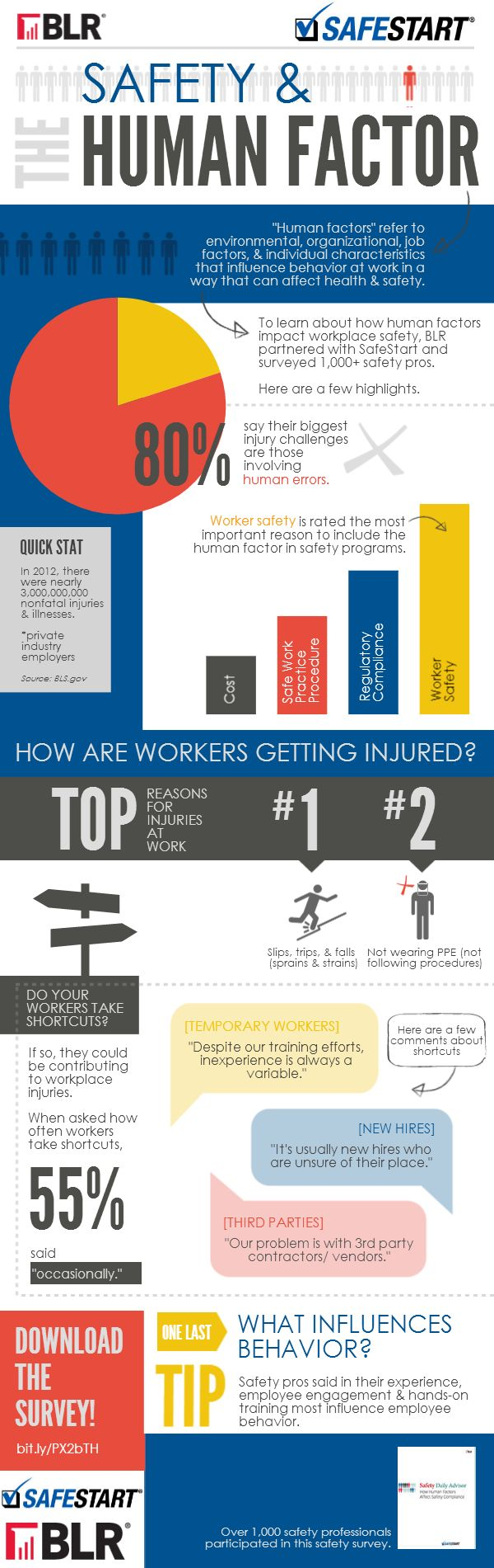 17 Best images about patient safety on Pinterest | Health ...
