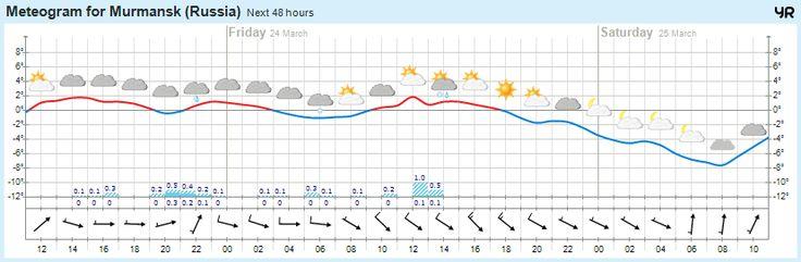Сегодня погода в г.Мурманск https://www.hibiny.com/info/weather/murmansk  +1°  Облачно, 0мм Легкий ветер  744 мм.рт.ст