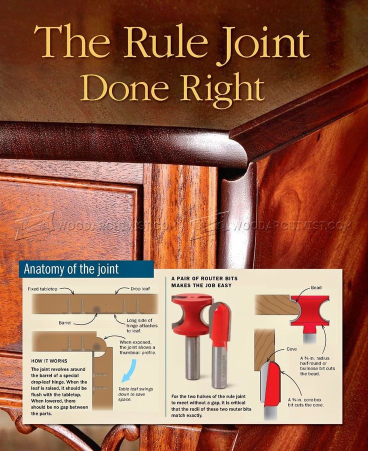 Rule Joint - Joinery Tips, Jigs and Techniques | WoodArchivist.com