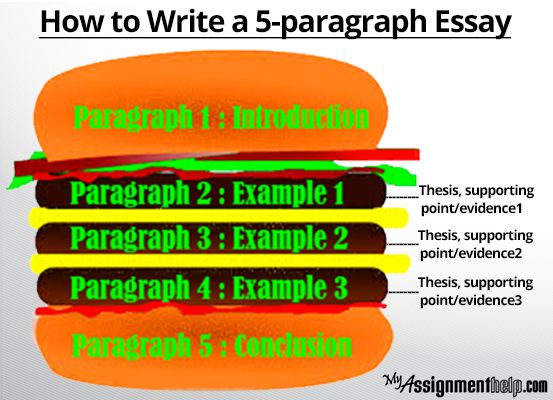 example of 5 paragraph essay