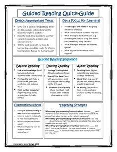 This guided reading quick-guide includes research-based questions and ideas for teachers as they plan and implement effective guided reading instruction.  It includes selecting appropriate texts, setting a focus for learning, ideas for your guided reading sequence and taking observational notes, as well as teaching prompts and skills for readers at any stage!