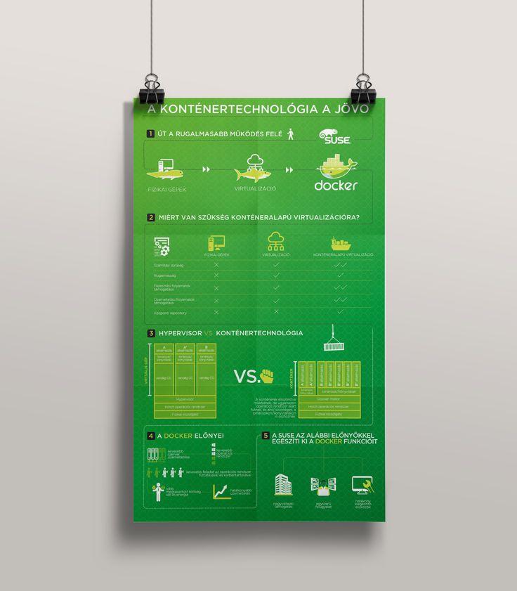 A konténertechnológia a jövő - Infografika