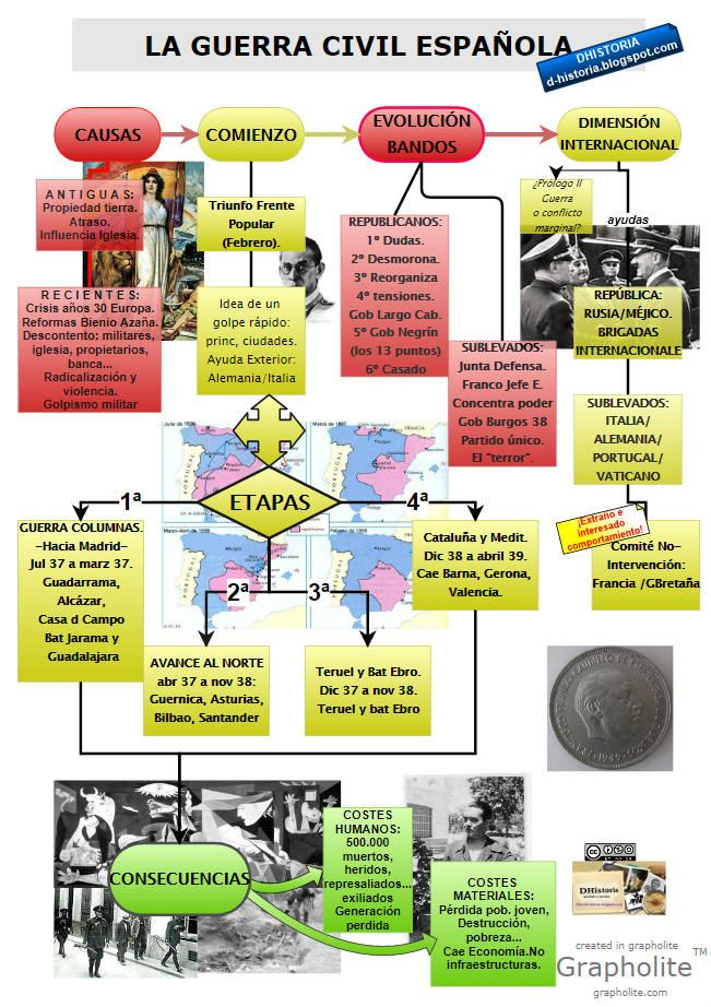 Hª de España-2º Bachillerato.: La guerra civil española: esquema general. Recursos para el aula.