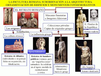 La Escultura Romana, Mapas Visuales