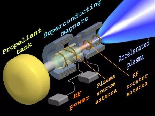 NASA's New VASIMR Plasma Engine Could Reach Mars in 39 days-VASIMR-System