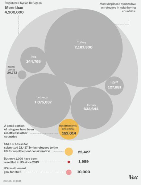 Syrian Refugee numbers map - Vox