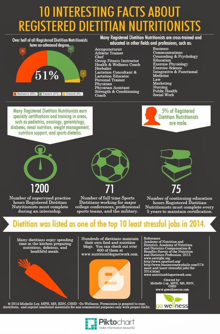 10 Interesting Facts About Registered Dietitian Nutritionists [Infographic] www.gowellnessco.com / nutritionandwellnessbytes.blogspot.com