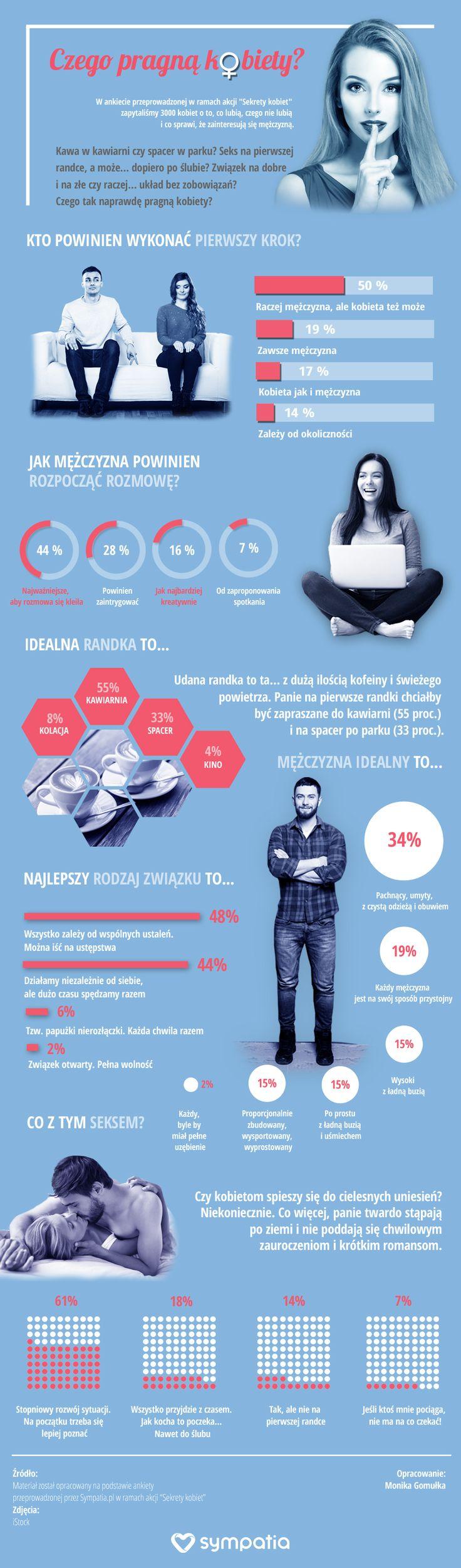 Czego pragną kobiety? Infografika