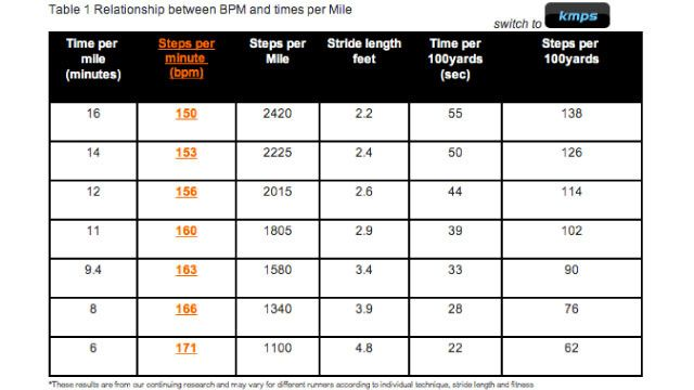 If you like to choose your workout playlist scientifically, here's a handy chart showing how music beats per minute correspond to steps and mile time.