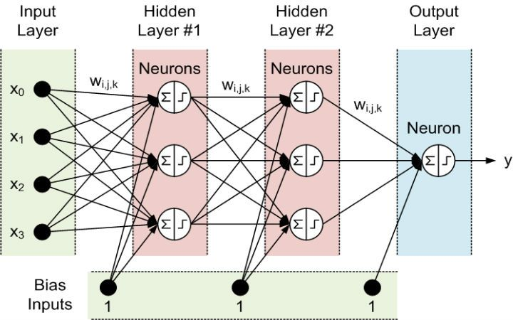 Neural Network Projects