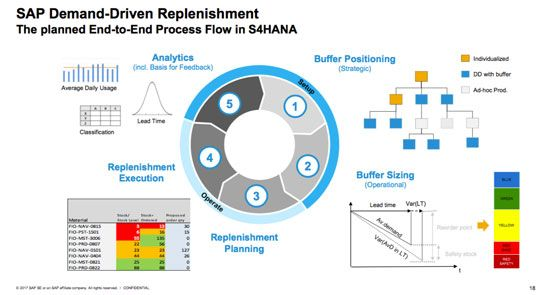 Add-Ons for SAP ERP and SAP S/4HANA: Demand-Driven