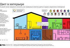 Гармония в доме: в какой цвет покрасить кухню, кабинет и гостиную