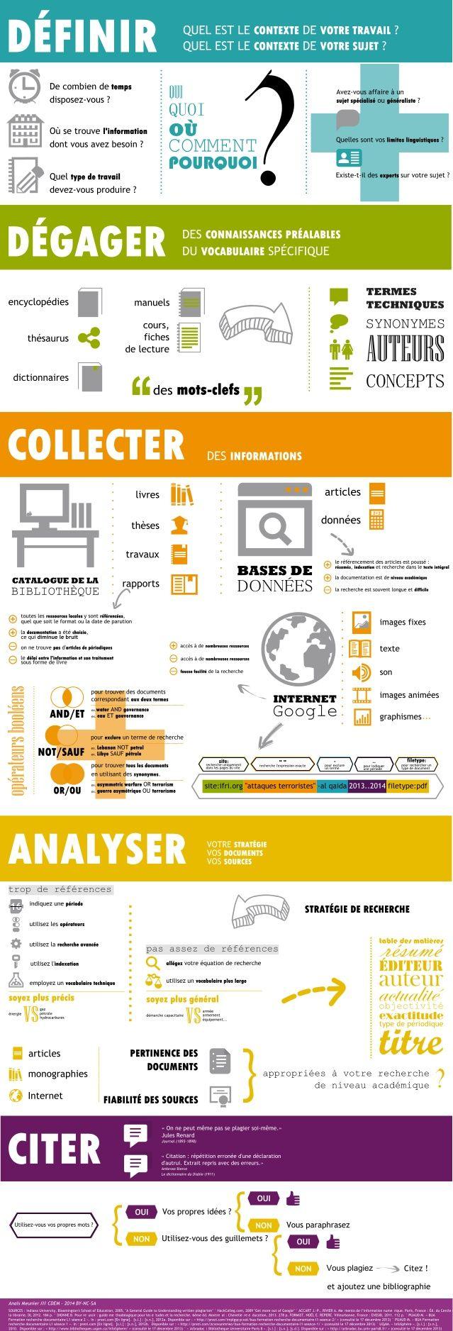 La recherche documentaire - Cette infographie proposée par Anaïs Meunier, bibliothécaire à la Bibliothèque Universitaire d'Angers reprend les étapes essentielle d'une recherche documentaire.
