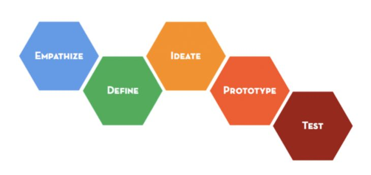 "A course in ""design thinking"" from Stanford.     We know not everyone can make a trip the d.school to experience how we teach design thinking. So, we created this online version of one of our most frequently sought after learning tools. Using the video, handouts, and facilitation tips below, we will take you step by step through the process of hosting or participating in a 90 minute design challenge."