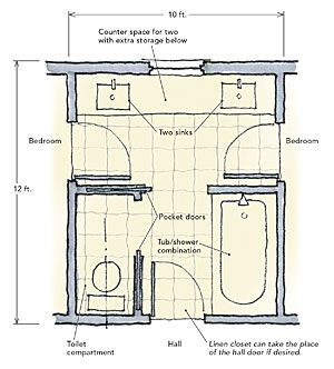 I like the layout except for the Jack and Jill part. One like this for boys, one for girls. With multiple kids of each, this would maximize bathroom efficiency.