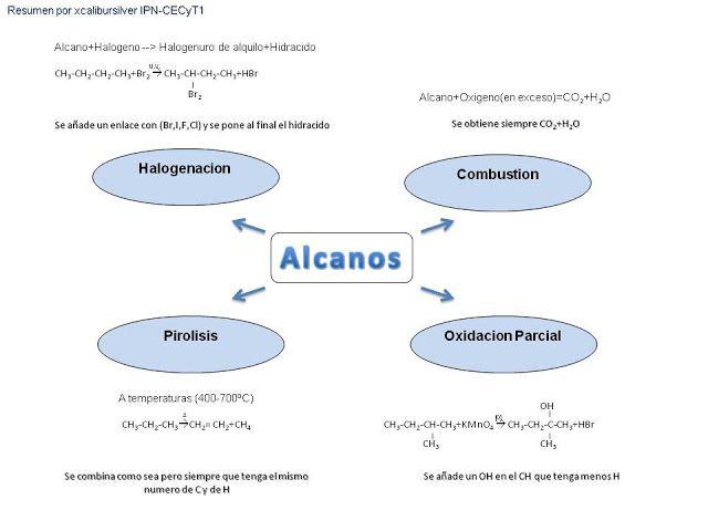 Quimica Organica Alcanos Alquenos Alquinos Reacciones En Taringa Too Cool For School