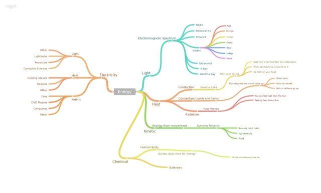 App per docenti: creare mappe concettuali con Coggle si può!