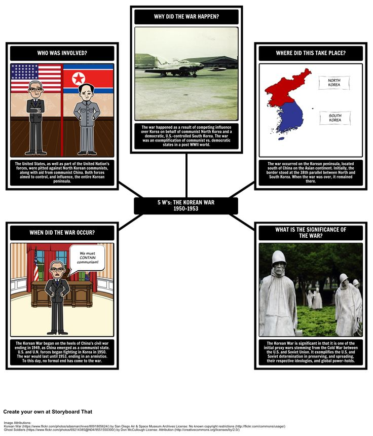 Cold War Activities 5 Ws Of The Korean War In This Activity Students Will Use A Spider Map To Identify The Major Components Of The Korean War