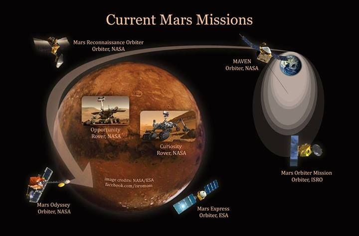 Current Mars Missions Mars is presently populated with two ...