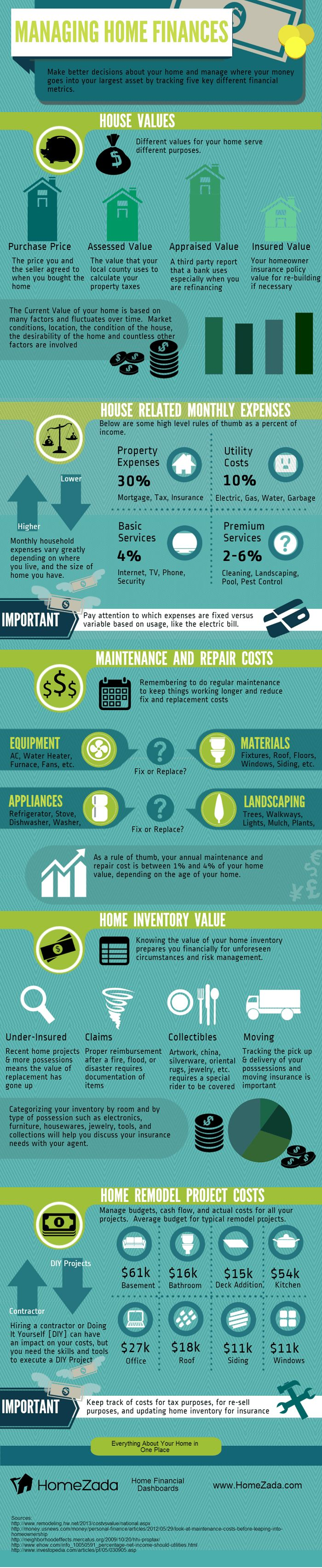 How to Manage Home Finances [Helpful Infographic]