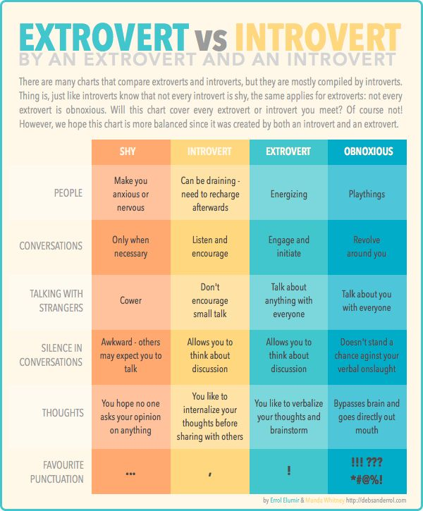 Another Extrovert vs Introvert Chart - but with input by an Extrovert.  I'm an introvert with small extrovert-like bursts.  Which are you? : )