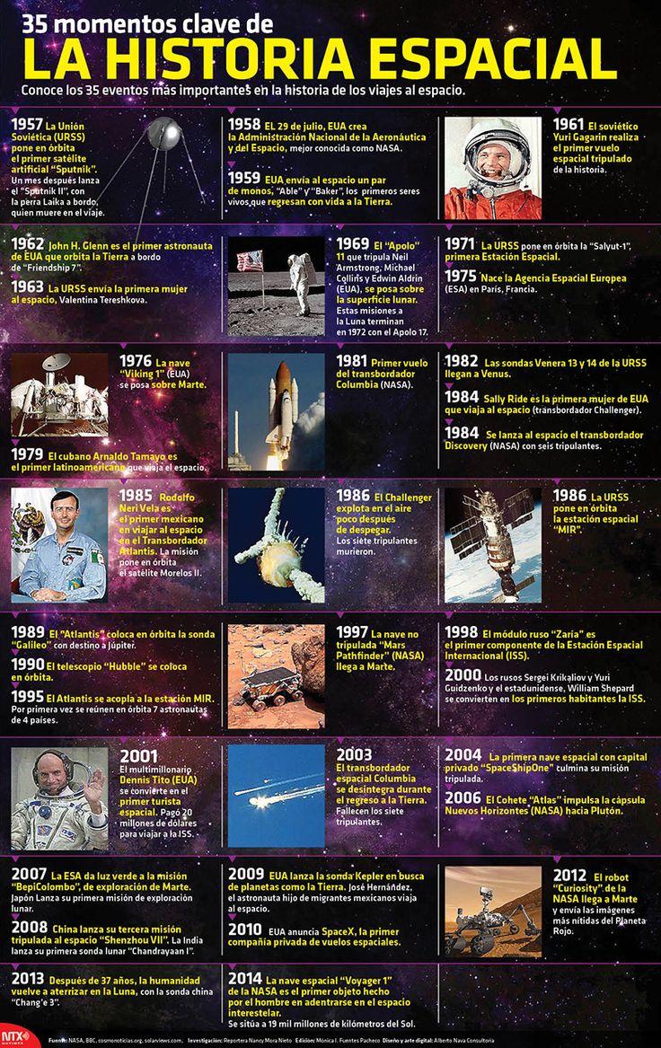 Conoce los 35 eventos más importantes en la historia de los viajes al espacio. #Space #Infographic
