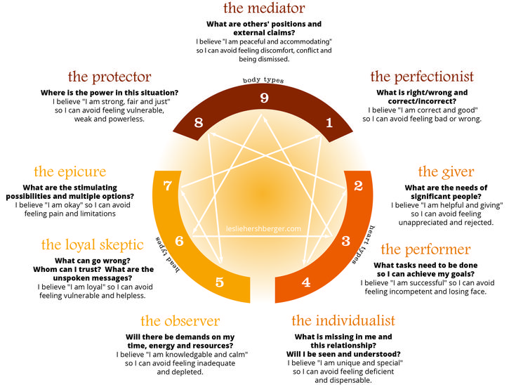 Hersh Enneagram. I am 9, 6, 5, and 4