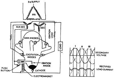 Three phase mercury arc rectifier  [Source: http://www.electricalquizzes.com/rectifiers-converters/rectifiers-converters]