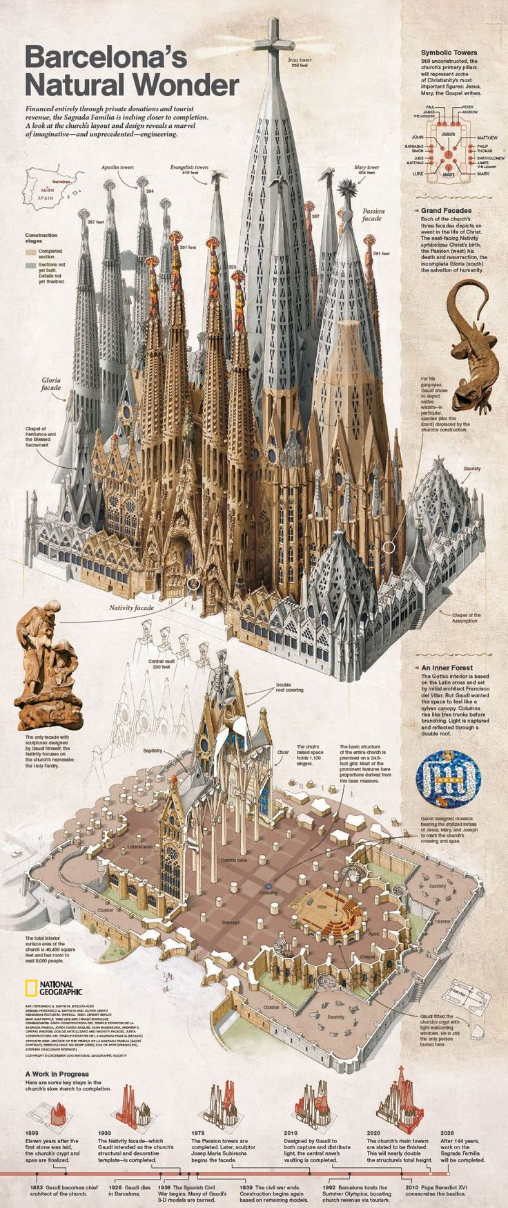 Sagrada Familia - maybe finished in 2024. It will be the biggest church in the world by then