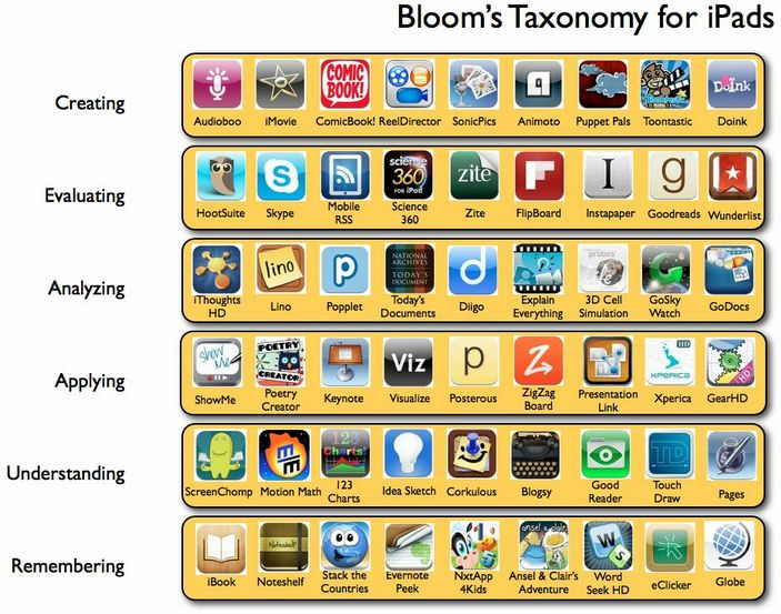 iPad apps organized by task...Ipadapp, Ideas, Technology, Blooms Taxonomy, Schools, Ipad Classroom, Education, Ipad App, Bloom Taxonomy