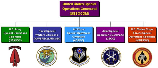 Naval Special Warfare Command | SOFREP