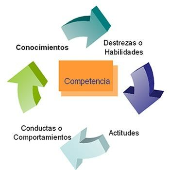 Competencias e inteligencia emocional para lograr una marca personal.