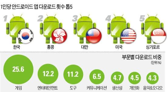 구글이 국가별 1인당 안드로이드 앱(응용 프로그램) 다운로드 순위를 집계한 결과 한국이 '넘버 원'으로 나왔다.