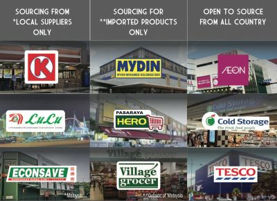 The featured distributors listbelow is produced by our Matching Team @ Socialwalk Regional distributors play a major role in the South East Asian market worth USD$49Billion in Food...